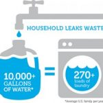 The 2015 Plumbing Facts That Will Blow Your Mind