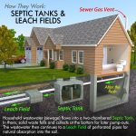 Proactive Tips for Avoiding Septic System Issues or Failures