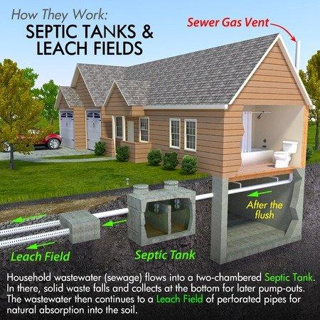 Septic Tank System